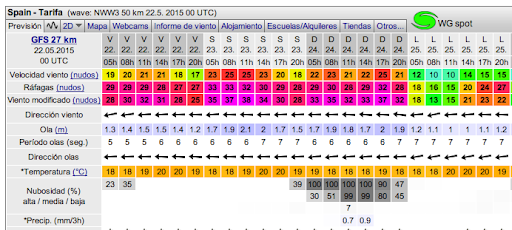 How to read levante wind in Tarifa