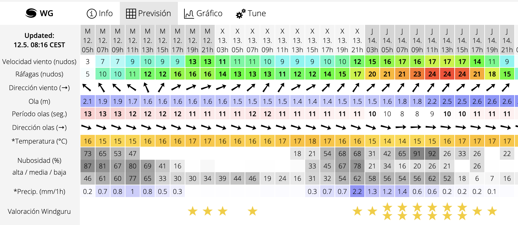 How to read poniente wind in Tarifa